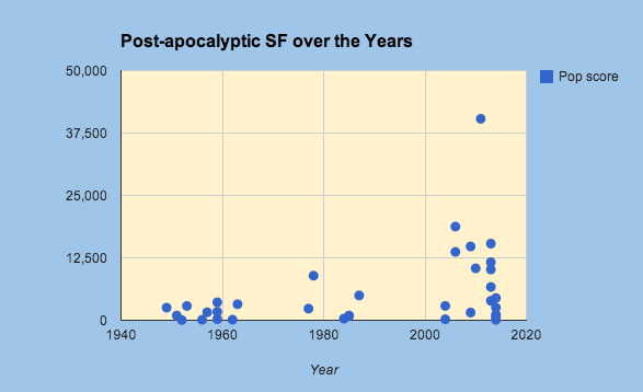 Post-apocalyptic SF books
